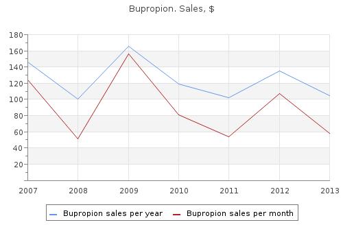 Bupropion 150mg  Purchase online Bupropion cheap